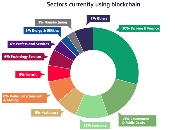 Sectores de la Economía que actualmente trabajan con tecnología Blockchain según informa la Comisión Europea.