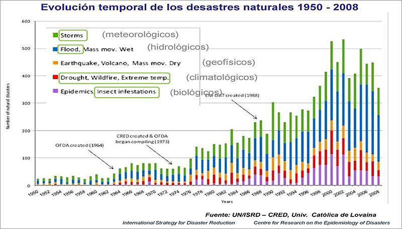 Figura 3. Evolución exponencial de desastres.