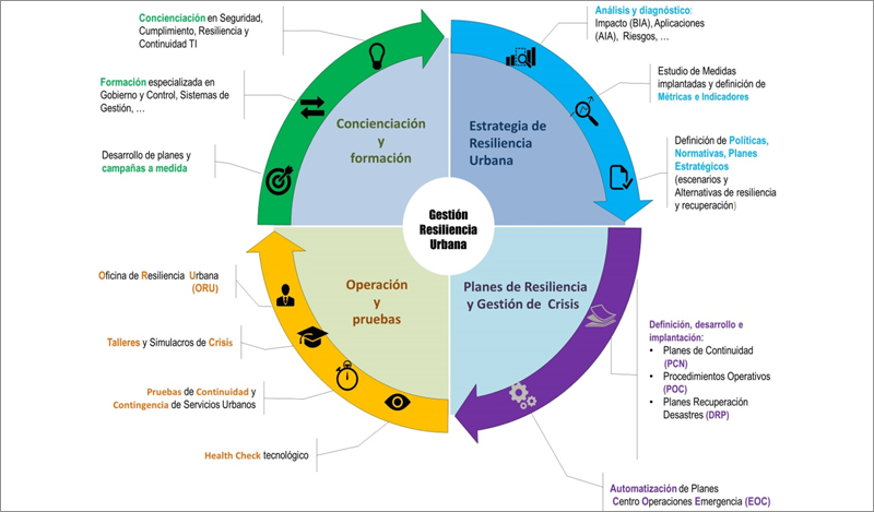 Figura 5. Ciclo holístico de resiliencia urbana.