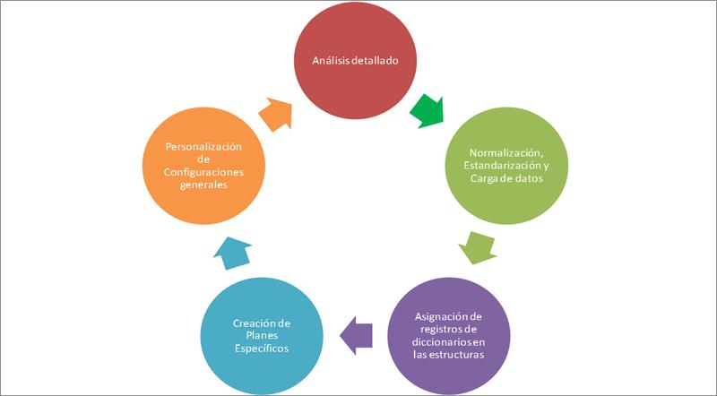 Figura 6. Fases automatización planes resiliencia en instancia SaaS.