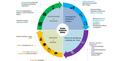 Gestión y progreso óptimo a través del Sistema Re-Sia-Liencia Urbano en territorios descentralizados