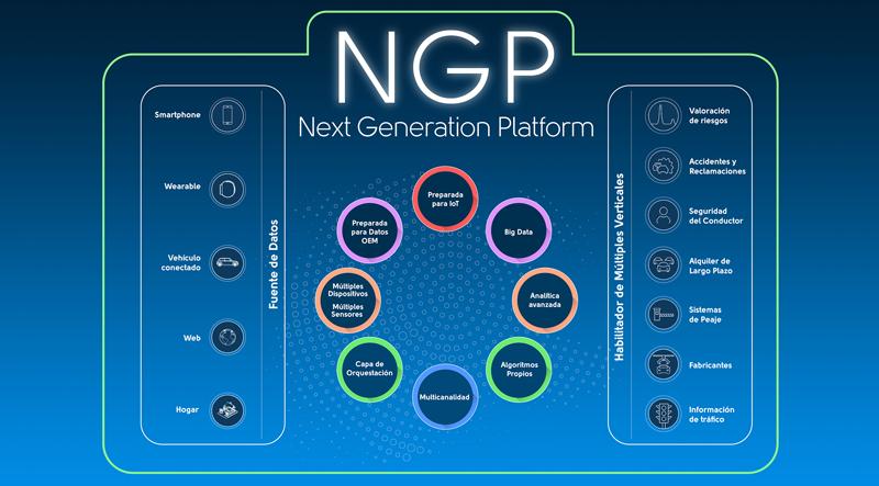"""La plataforma IoT """"Next Generation"""" conecta todos los objetos asegurados e incluso a la propia persona usuaria de la póliza, a través de sensores."""