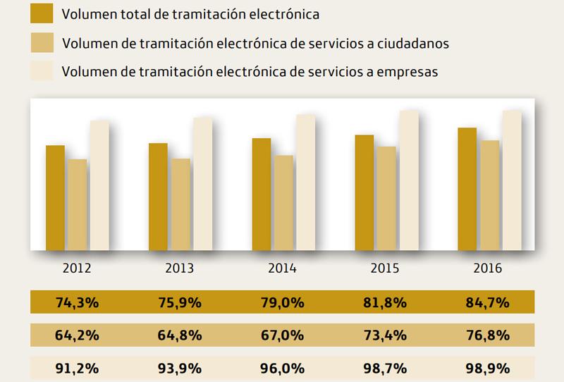 El volumen de tramitaciones electrónicas respecto al total de trámites realizados con las administraciones se situó en el 84,7% ese año.
