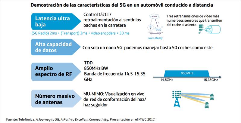 La conducció autònoma és un dels aspectes canviarà els usos i costums de la societat pel que fa a mobilitat es refereix i la xarxa 5G té molt important en el desenvolupament d'aquest tipus de vehicles.