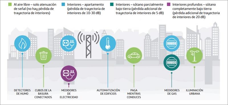 Algunos de los dispositivos conectados que veremos más frecuentemente en entornos urbanos.