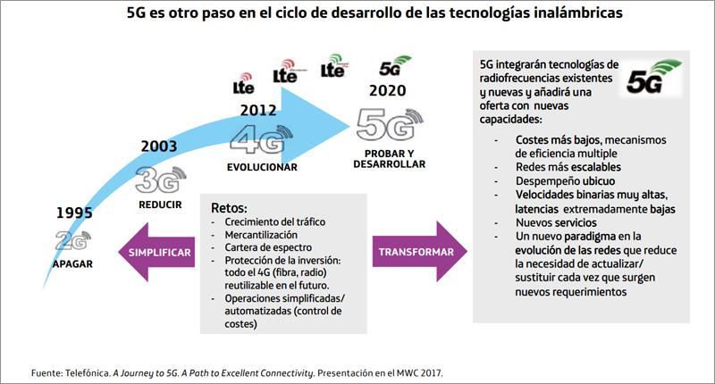 Evolución de las redes móviles hasta el próximo despligue 5G, que facilitará el desarrollo de Internet de las Cosas, robótica e Inteligencia Artificial en su aplicación a casi todos los ámbitos.