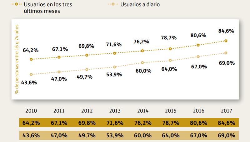 Un total de 24 milions d'espanyols entre 16 i 74 anys es connecten diàriament a Internet