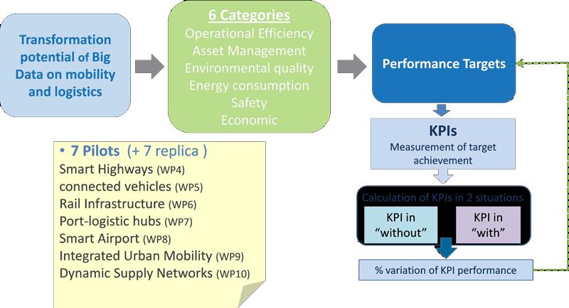 Categorías definidas y KPIs que completan el sistema de evaluación y medición del proyecto.