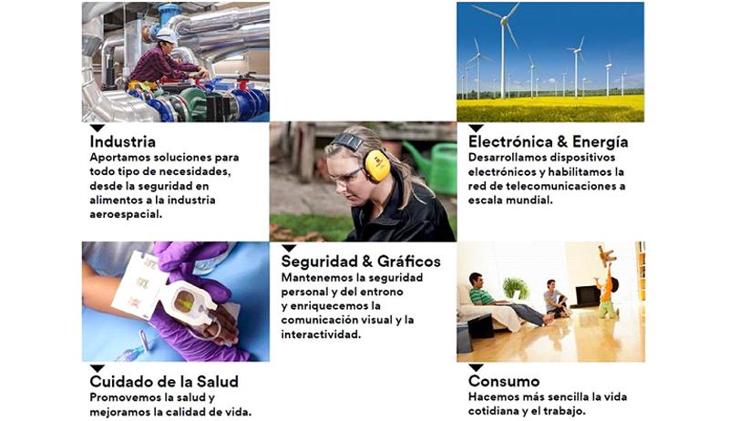 Industria, Electróncia y Energía, Seguridad y Gráficos, Cuidados de la Salud y Consumo.