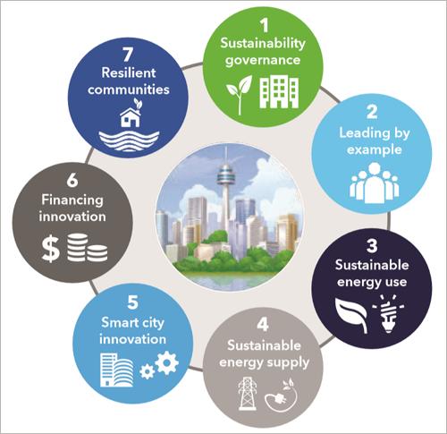 El estudio establece siete dimensiones de actuación en el proceso de transición energética de las ciudades.