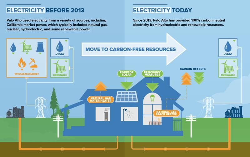 Palo Alto, California, es una de las ciudades que ha establecido sus objetivos de reducción de emisiones de carbono y su propia hoja de ruta para alcanzarlos.