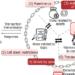 Fujitsu crea una tecnología para verificar los riesgos en los contratos inteligentes basados en blockchain