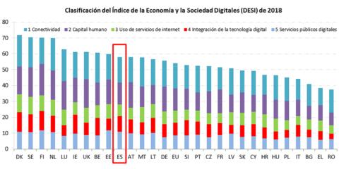 España avanza en digitalización según el Índice Europeo de la Economía y la Sociedad Digitales (DESI) 2018