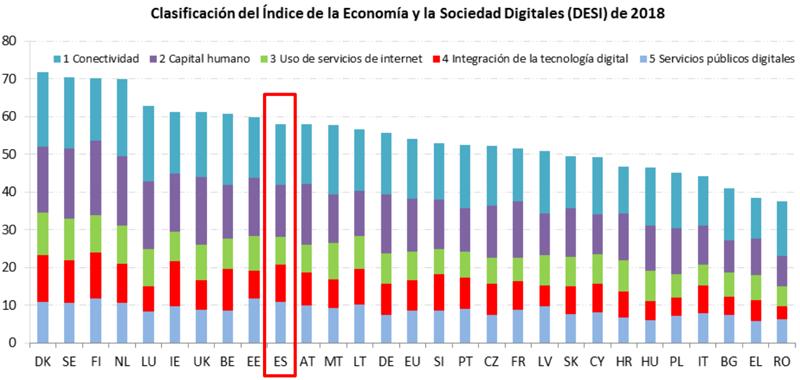 España se sitúa en el décimo lugar en la clasificación del Índice de la Economía y la Sociedad Digitales (DESI) 2018.
