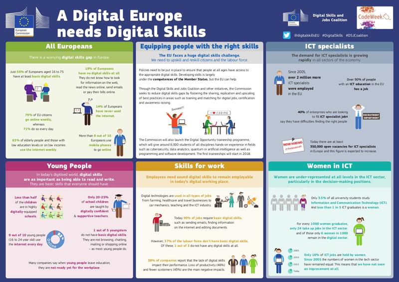 El capital humano de la Unión Europea necesita una mayor especialización en tecnologías digitales, además de que casi la mitad de los europeos carecen de competencias digitales.