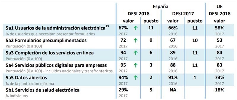 Desempeño de España en cuanto a sus servicios públicos de administración electrónica.