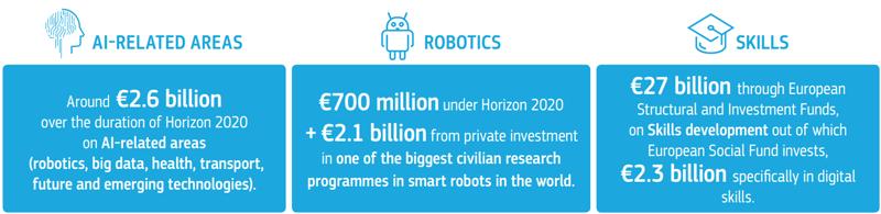 Áreas dentro de la inteligencia artificial en al que la Unión Europea está invirtiendo y tiene previsto invertir recursos.