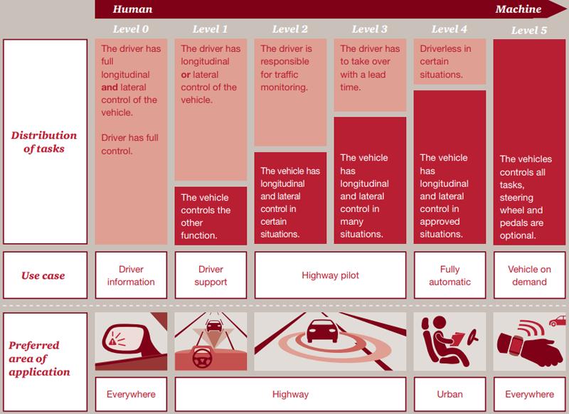 """Niveles de conducción autónoma. Infografía: informe """"Las cinco tendencias que transformarán el mercado del automóvil"""" de la consultora PwC."""