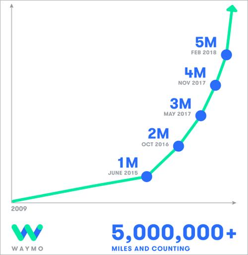 En los últimos años los coches sin conductor de Waymo han recorrido ocho millones de kilómetros en pruebas.
