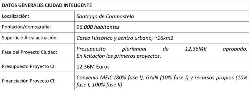 Tabla Datos Generales Proyecto Ciudad Inteligente Smartiago.