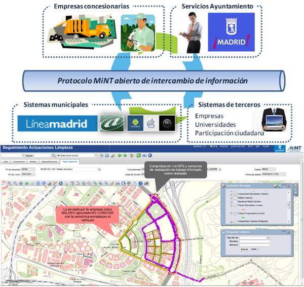 Figura 2. Sistema de intercambio de información y control del servicio.