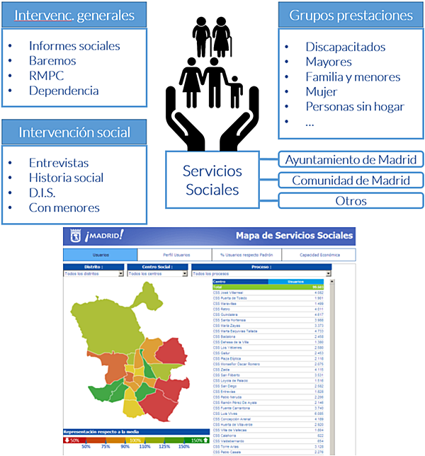 Figura 4. Una visión única de los servicios sociales.