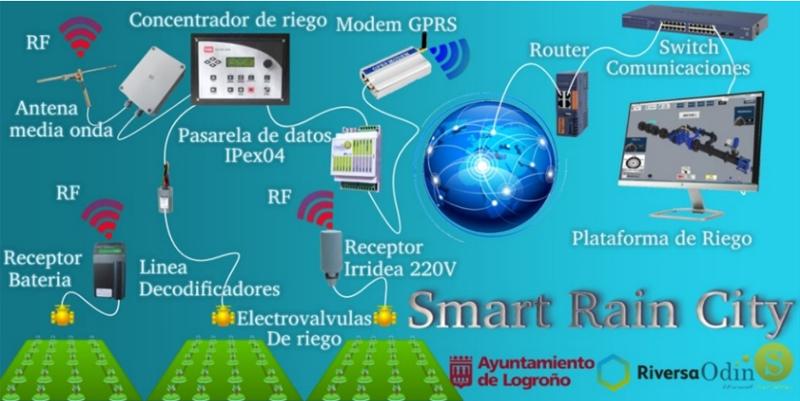 """Figura 6. Esquema de funcionamiento del sistema de control de riego inteligente """"Smart Rain II"""""""