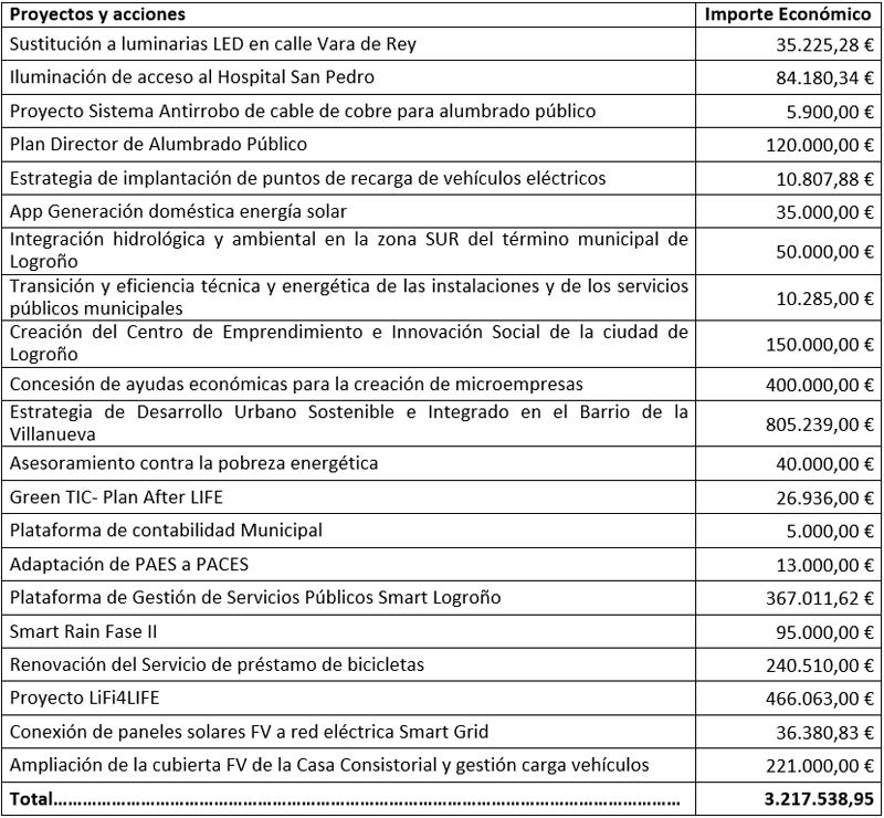 Tabla I. Presupuesto Proyecto Logroño Ciudad Inteligente.