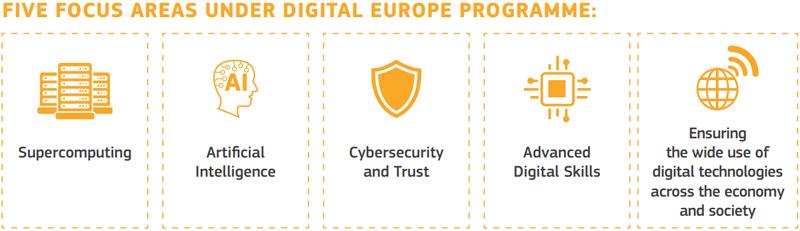 Supercomputación, inteligencia artificial, ciberseguridad, cibercompetencia y formación y extensión de las tecnologías digitales a la sociedad y economía son las áreas del programa Europa Digital propuesto por la Comisión Europea.