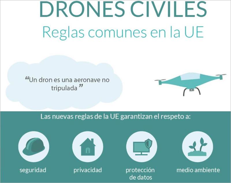 El Parlamento Europeo quiere, con esta modificación de las normas que regulan el uso de drones, garantizar su uso seguro e impulsar un mercado común lastrado por las diferentes normativas de cada estado miembro.