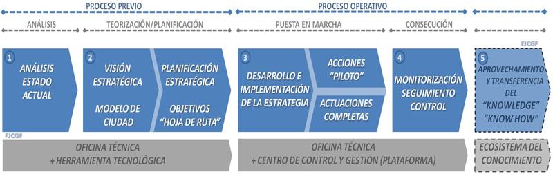 """Figura 2. Esquema de secuencia de implantación de una Estrategia """"Smart City"""". Elaboración propia."""
