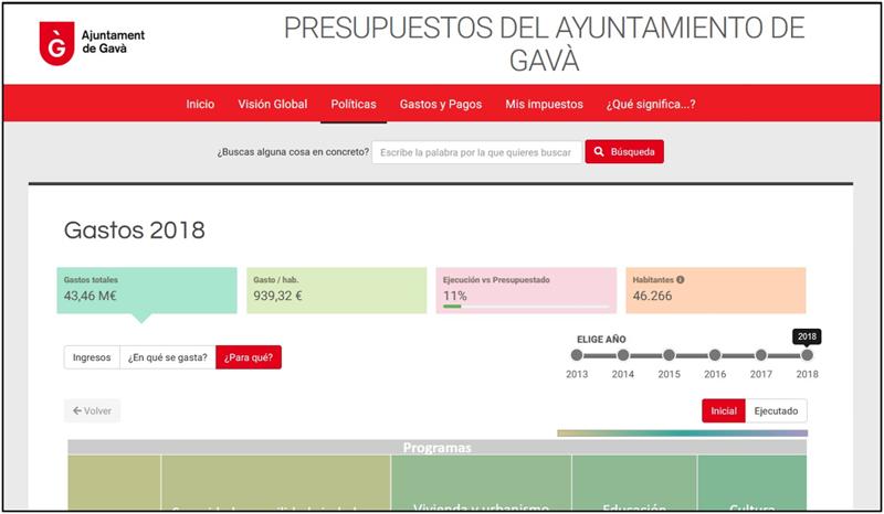 Figura 2. Web de Presupuestos Transparentes del Ayuntamiento de Gavà.