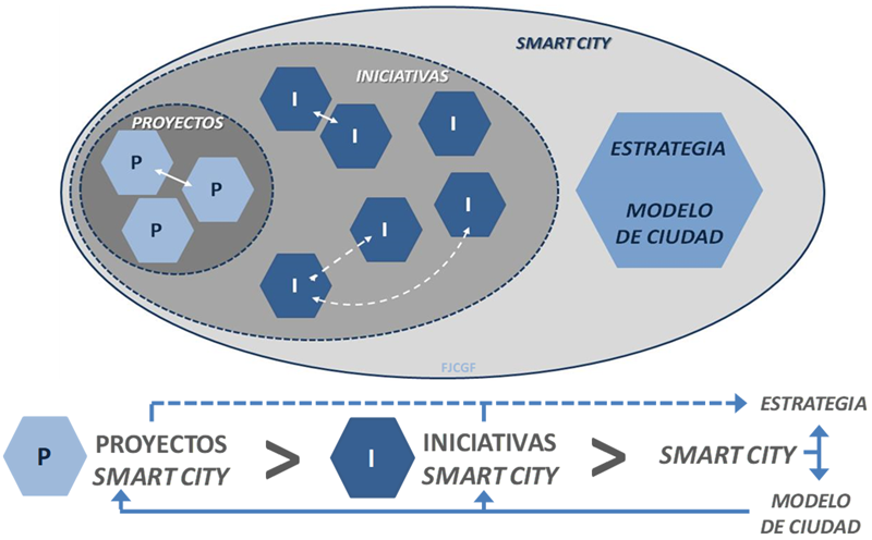 """Figura 1. Estrategia y Modelo de Ciudad. La ciudad inteligente como suma de un proceso de proyectos e iniciativas a su estrategia. Elaboración propia sobre el Estudio """"Mapping Smart Cities in the EU"""" del Parlamento Europeo."""