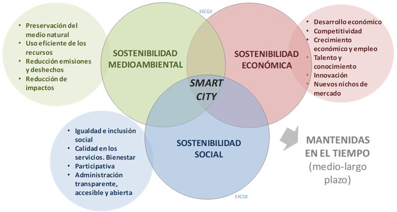 Figura 3. Las tres vertientes del desarrollo sostenible en las ciudades inteligentes. Elaboración propia.
