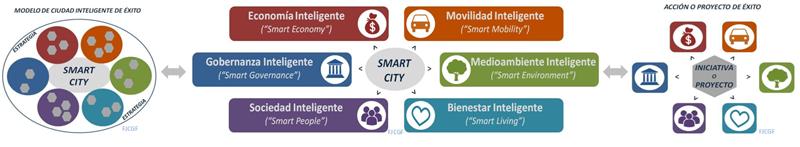 """Figura 4. Esquema de las seis características que integran la Ciudad Inteligente. Elaboración propia sobre el Estudio """"Mapping Smart Cities in the EU"""" del Parlamento Europeo."""
