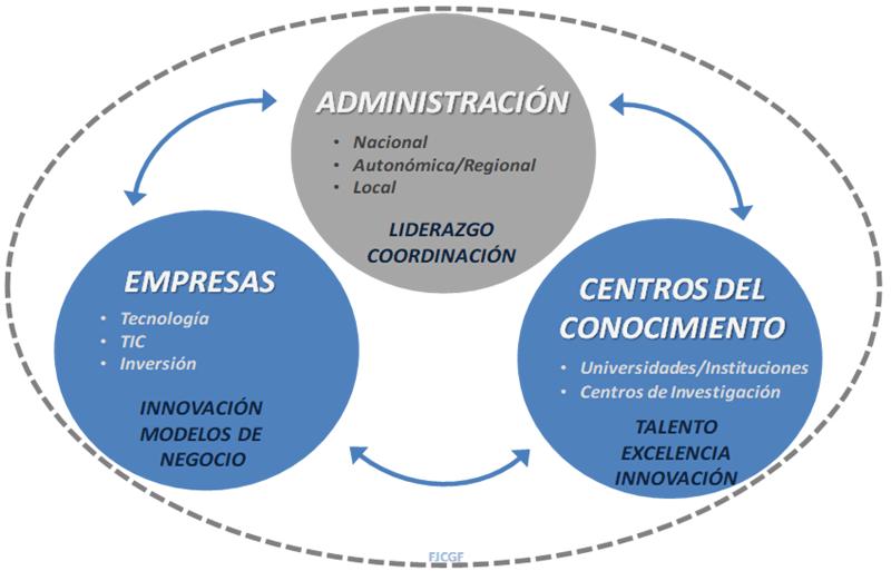 Figura 5. Marco de trabajo entre Empresas, Administración y Centros del Conocimiento. Elaboración propia.