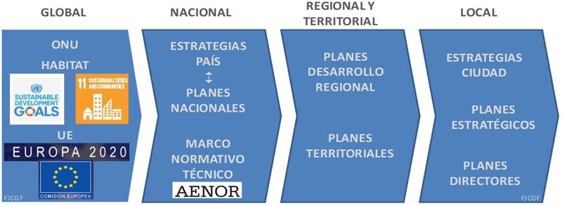Figura 6.Marco legal-administrativo generado a todos los niveles en torno a la Ciudad Inteligente. Elaboración propia.