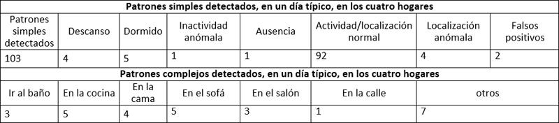 Tabla I. Patrones simples y complejos en un día concreto en los cuatro hogares.