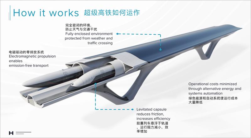 Esquema de funcionamiento del proyecto Hyperloop TT para China.