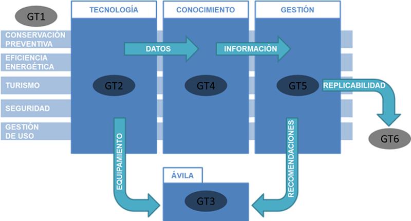 Figura 1. Diagrama desarrollo SHCity.