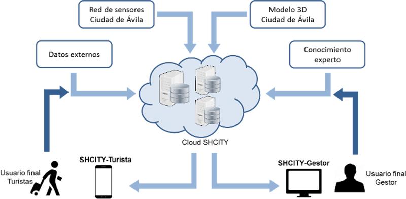 Figura 2. Diagrama funcionamiento SHCity.