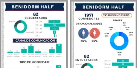 La inteligencia turística para la gestión de un destino turístico inteligente: el caso de Benidorm