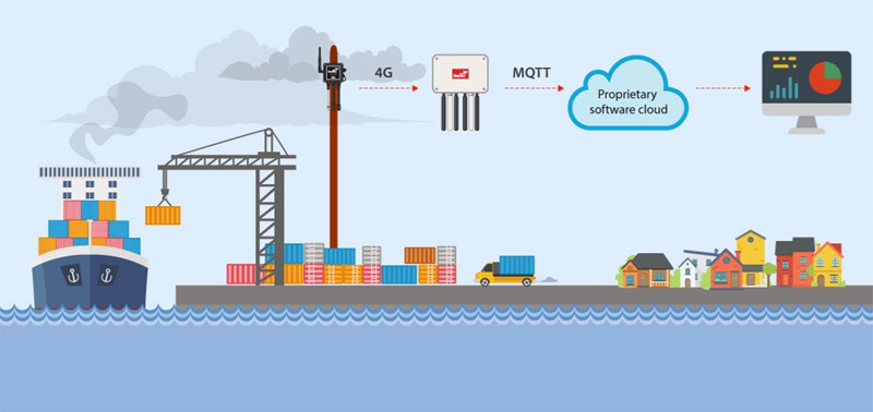 Infografía sobre el esquema de funcionamiento del proyecto de control y monitorización dela la calidad del aire 'fPerception'.