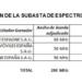 Vodafone se adjudica 90 MHz de los 200 MHz subastados por el Gobierno para el desarrollo 5G