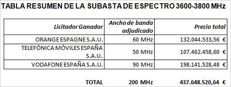 Tabla facilitada por el Ministerio de Economía y Empresa con los licitadores. ancho de banda adjudicado y precio total resultado de la subasta del espectro radioeléctrico de dominio público para uso privado con el que desarrollar las redes 5G.