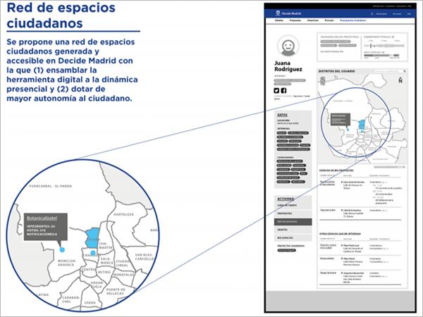 Figura 3. Interfaz de la red de espacios ciudadanos propuesta para la plataforma Decide Madrid.