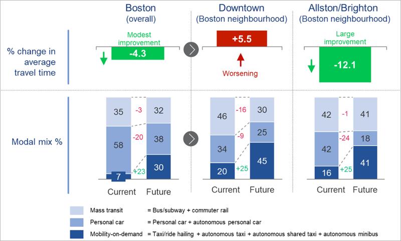 Esquema con algunos de los resultados del estudio que muestran los efectos negativos en el tráfico del centro de Boston que pueden traer los coches autónomos y los positivos en otras zonas de la ciudad.