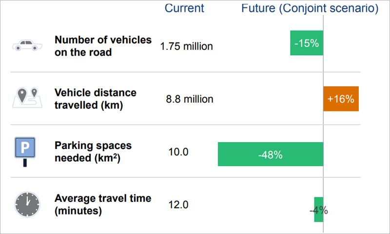 En general, los vehículos autónomos reducirán el número de coches en un 15% y el espacio necesario para aparcar en un 48%.