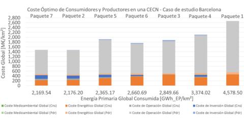 Costes de consumidores-prosumidores y productores de energía en el marco de la autosuficiencia energética de Barcelona como ciudad inteligente