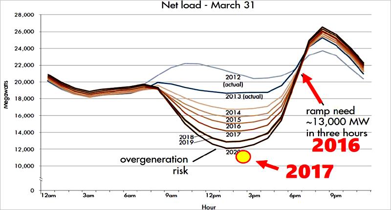 Figura 2. Calendario de cambios en la carga en la red eléctrica, teniendo en cuenta el uso de fuentes de energía renovables.